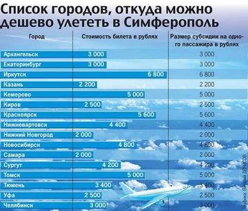 Стоимость авиабилета москва омск туда и