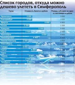 Перечень городов субсидированных для авиаперелетов в Крым